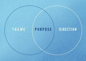 Venn diagram illustrating the connection between purpose, theme, and direction