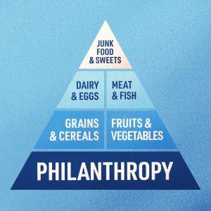 A Philanthropy Food Pyramid